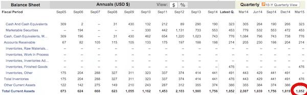 total-current-assests-balance-sheet